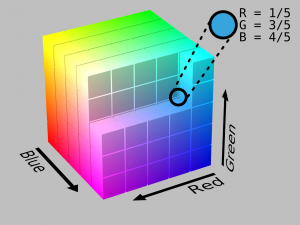 RGB color cube. Courtesy of SharkD@wikipedia. Original: https://en.wikipedia.org/wiki/RGB_color_space#mediaviewer/File:RGB_Cube_Show_lowgamma_cutout_b.png