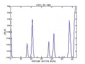 Feature vector city by day